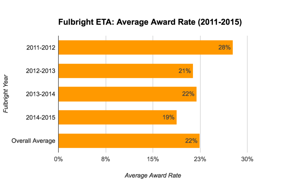 Fulbright ETA Statistics - Average Award Rate