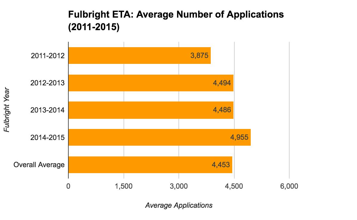 Fulbright ETA Statistics - Average Number of Applications