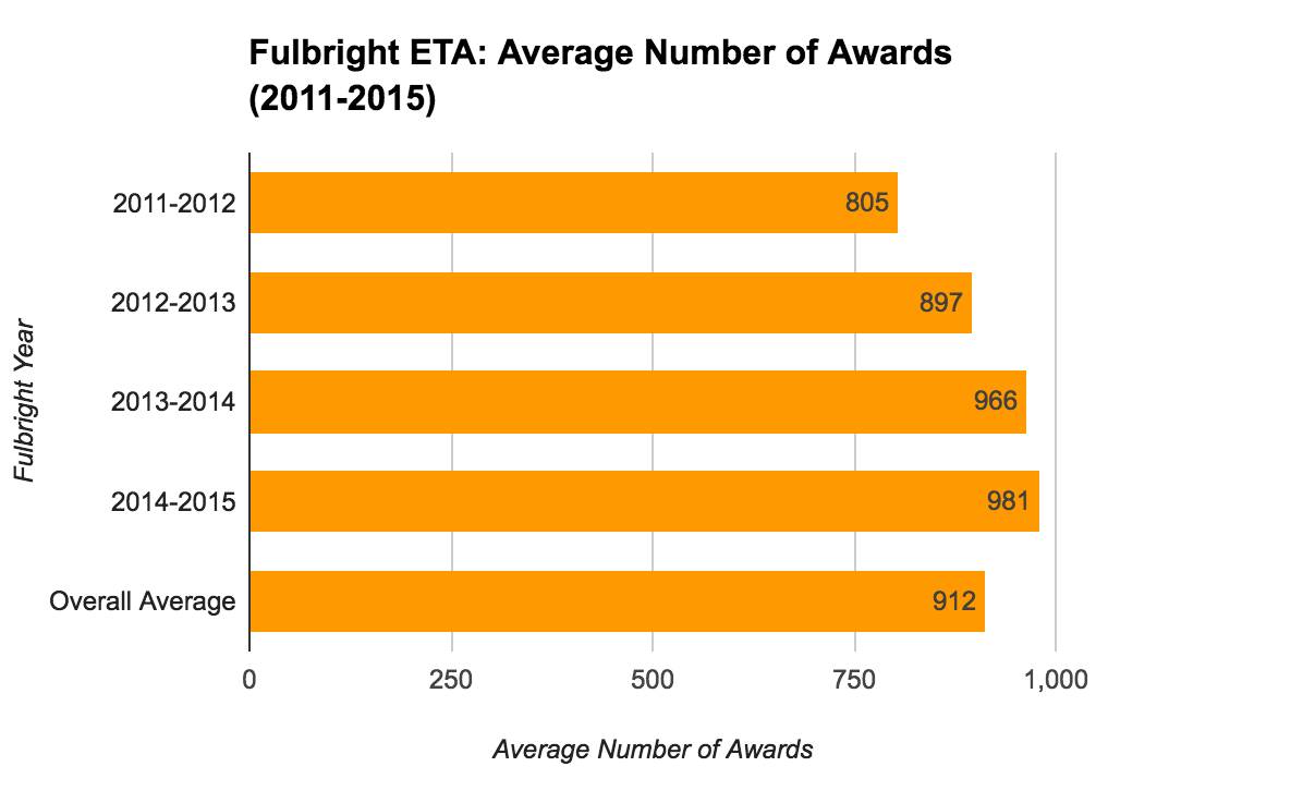 Fulbright ETA Statistics - Average Number of Awards