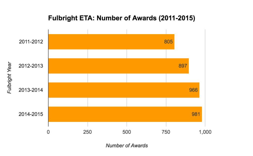 Fulbright ETA Statistics - Number of Awards