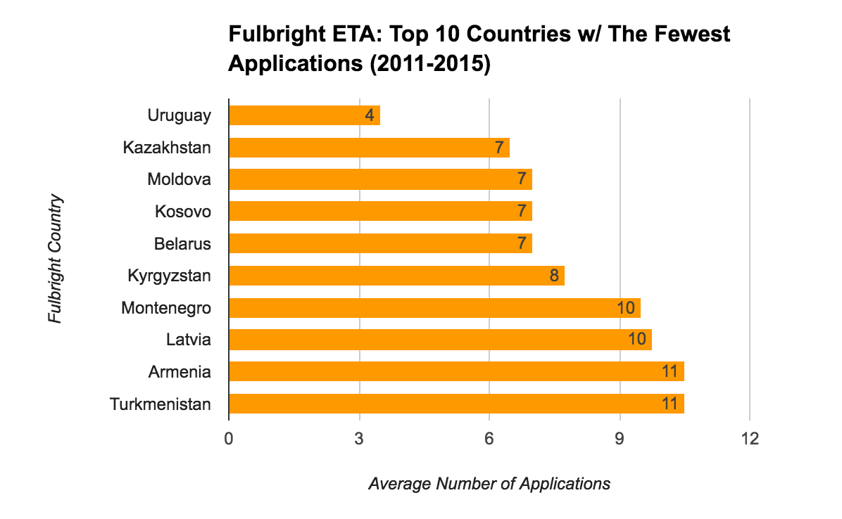 Fulbright ETA Statistics - Top 10 Countries With The Fewest Applications