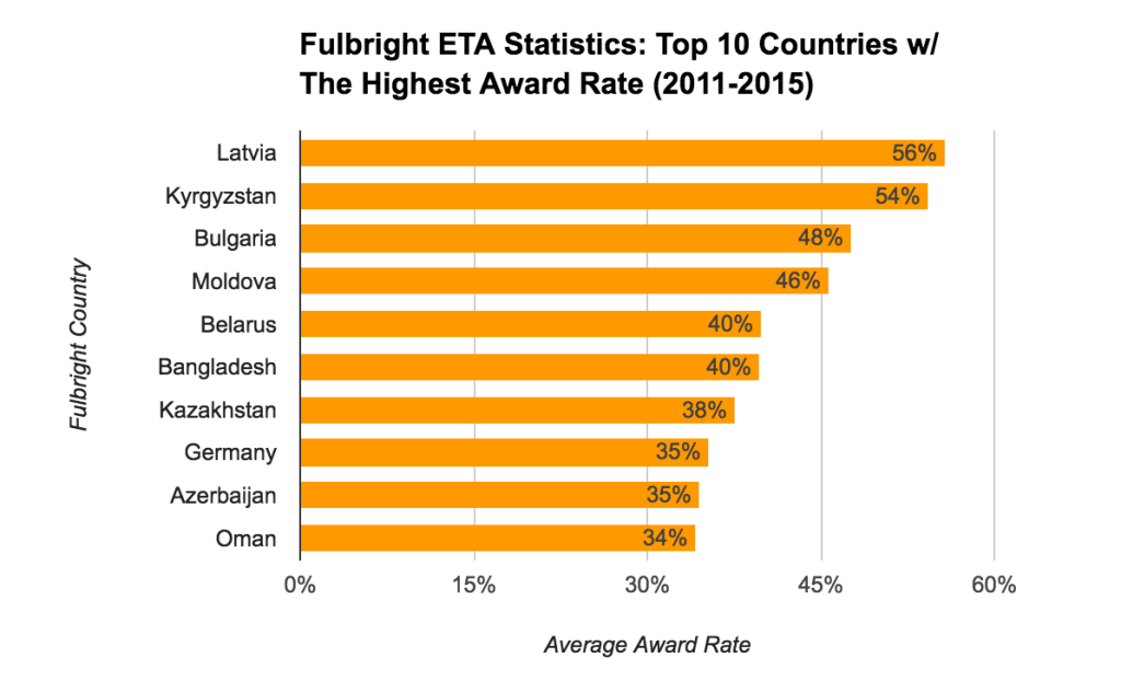 Fulbright ETA Statistics - Top 10 Countries With The Highest Award Rate
