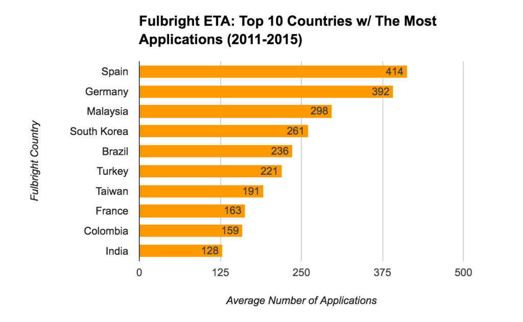Fulbright ETA Statistics - Top 10 Countries With The Most Applications