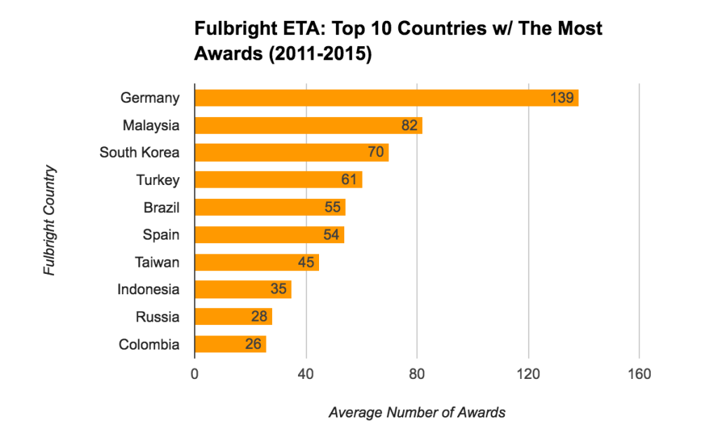 Fulbright ETA Statistics - Top 10 Countries With The Most Awards