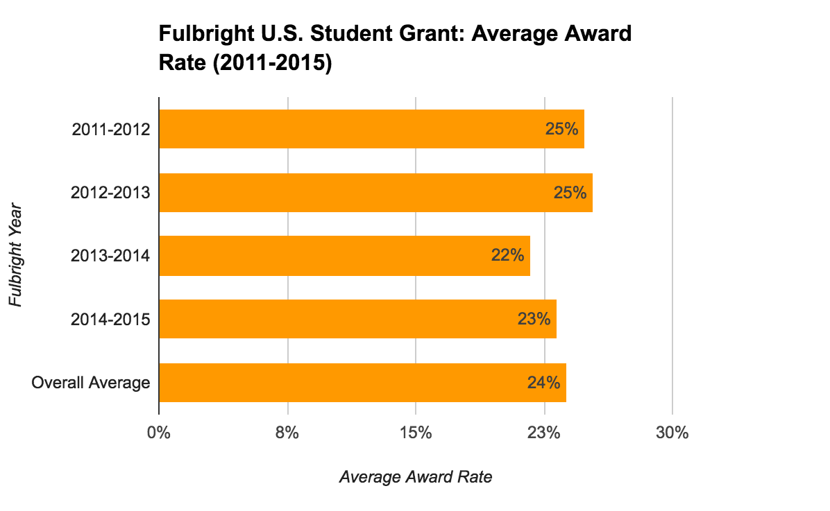 Fulbright U.S. Student Grant Statistics - Average Award Rate