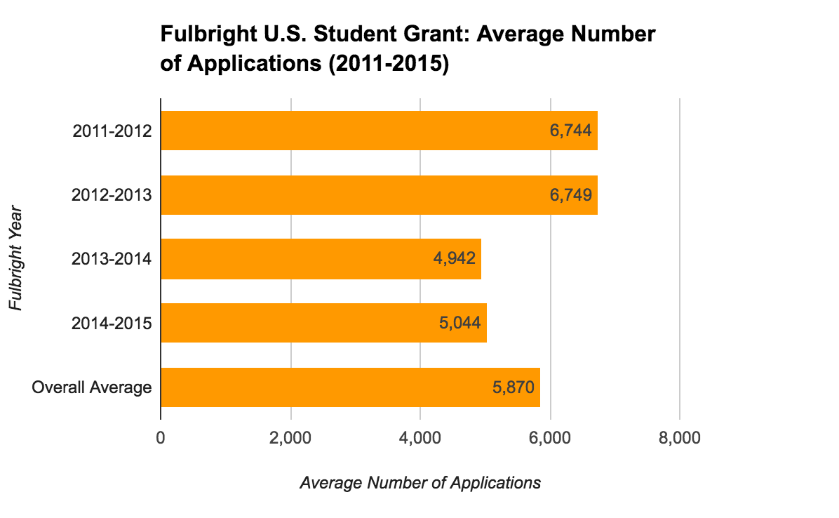 Fulbright U.S. Student Grant Statistics - Average Number of Applications
