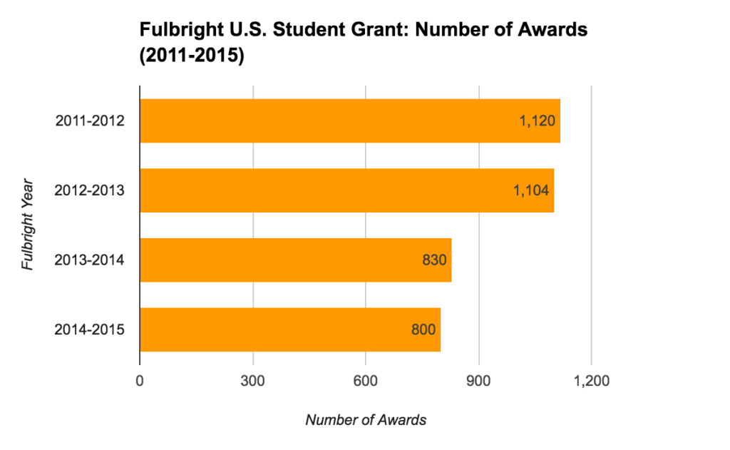 Fulbright U.S. Student Grant Statistics - Number of Awards