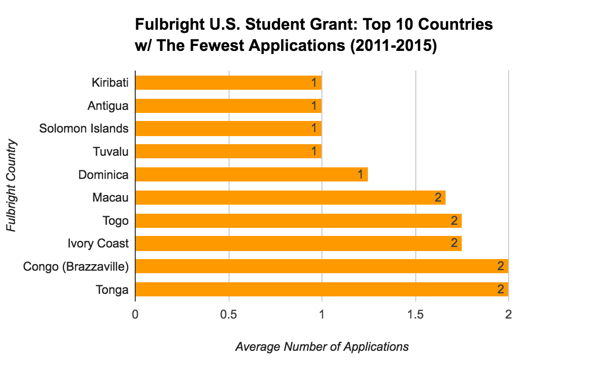 Fulbright U.S. Student Grant Statistics - Top 10 Countries With The Fewest Applications