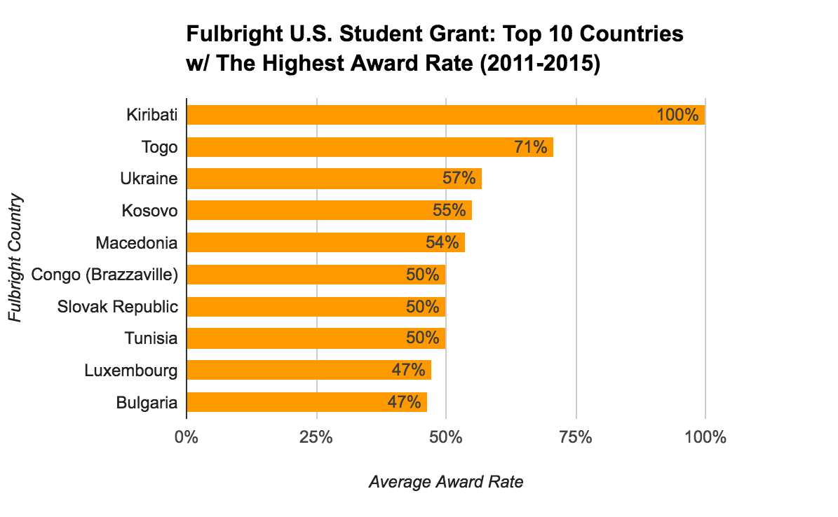 Fulbright U.S. Student Grant Statistics - Top 10 Countries With The Highest Award Rate