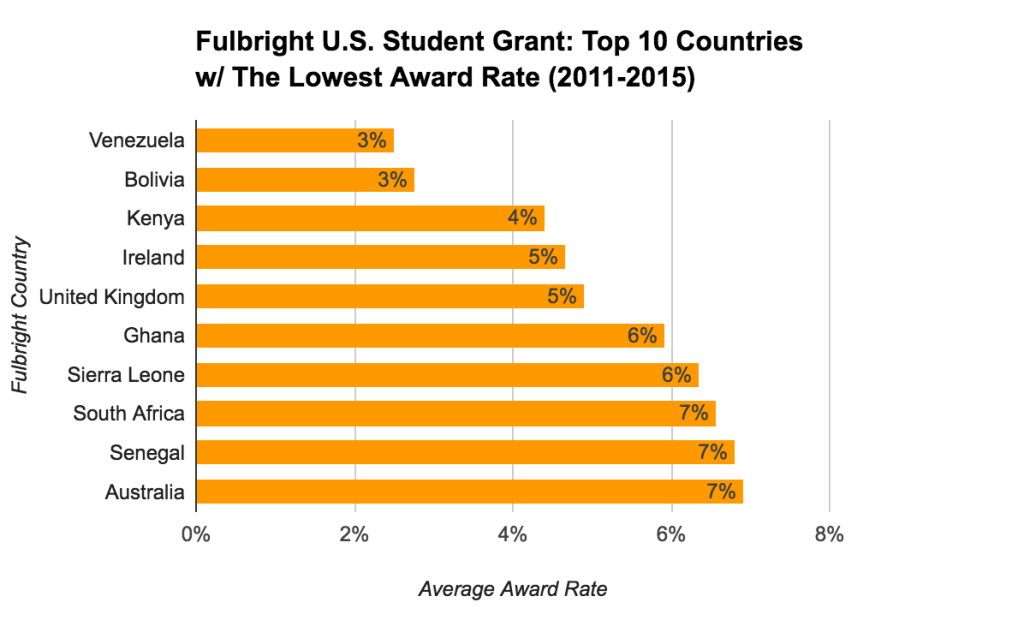 Fulbright U.S. Student Grant Statistics - Top 10 Countries With The Lowest Award Rate