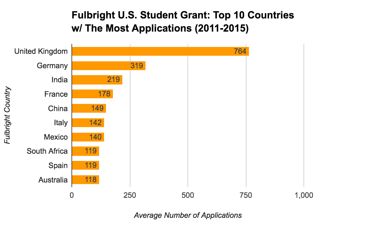 Fulbright U.S. Student Grant Statistics - Top 10 Countries With The Most Applications