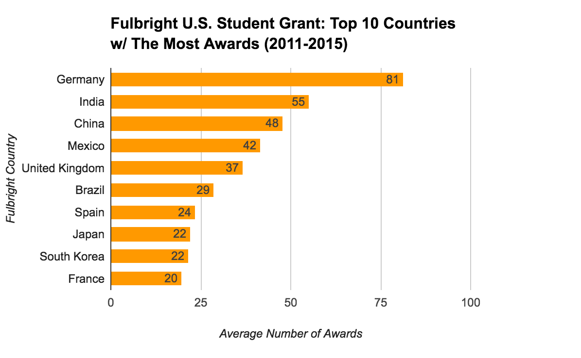 Fulbright U.S. Student Grant Statistics - Top 10 Countries With The Most Awards