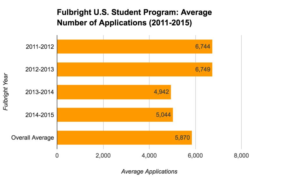 Fulbright U.S. Student Program Statistics - Average Number of Applications