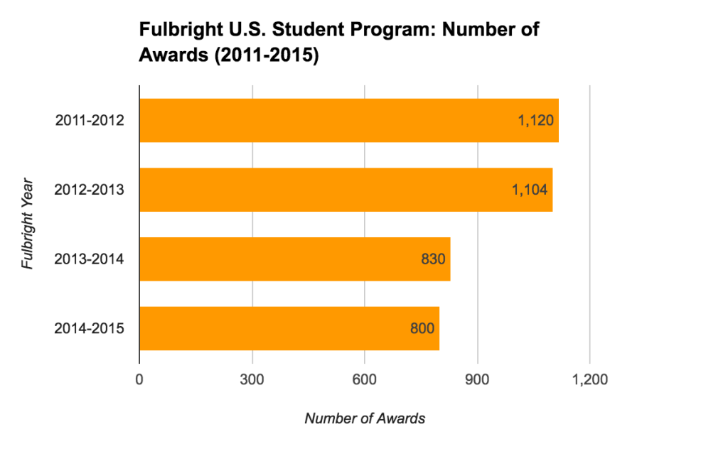 Fulbright U.S. Student Program Statistics - Average Number of Awards