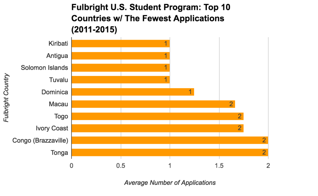 Fulbright U.S. Student Program Statistics - Top 10 Countries With The Fewest Applications
