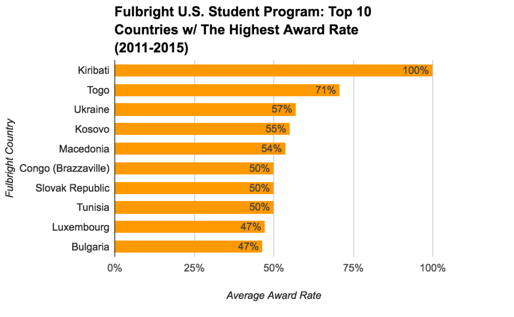 Fulbright U.S. Student Program Statistics - Top 10 Countries With The Highest Award Rate