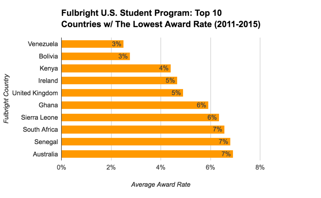 Fulbright U.S. Student Program Statistics - Top 10 Countries With The Lowest Award Rate